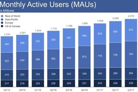 """Aktiv """"Facebook"""" istifadəçilərinin sayı 1,37 milyarda çatıb"""