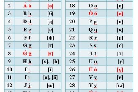 Nursultan Nazarbayev latın qrafikalı qazax əlifbasının yeni versiyasını təsdiqləyib