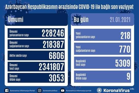 Azərbaycanda son sutkada 770 nəfər COVID-19-dan sağalıb,