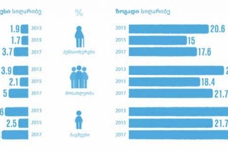 Gürcüstanda əhalinin sayı azalıb